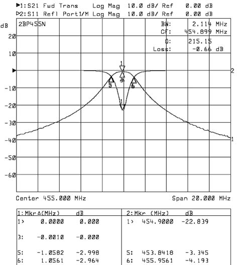 Angle Linear Filters